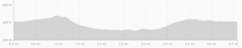 Harborough Course Elevation Profile